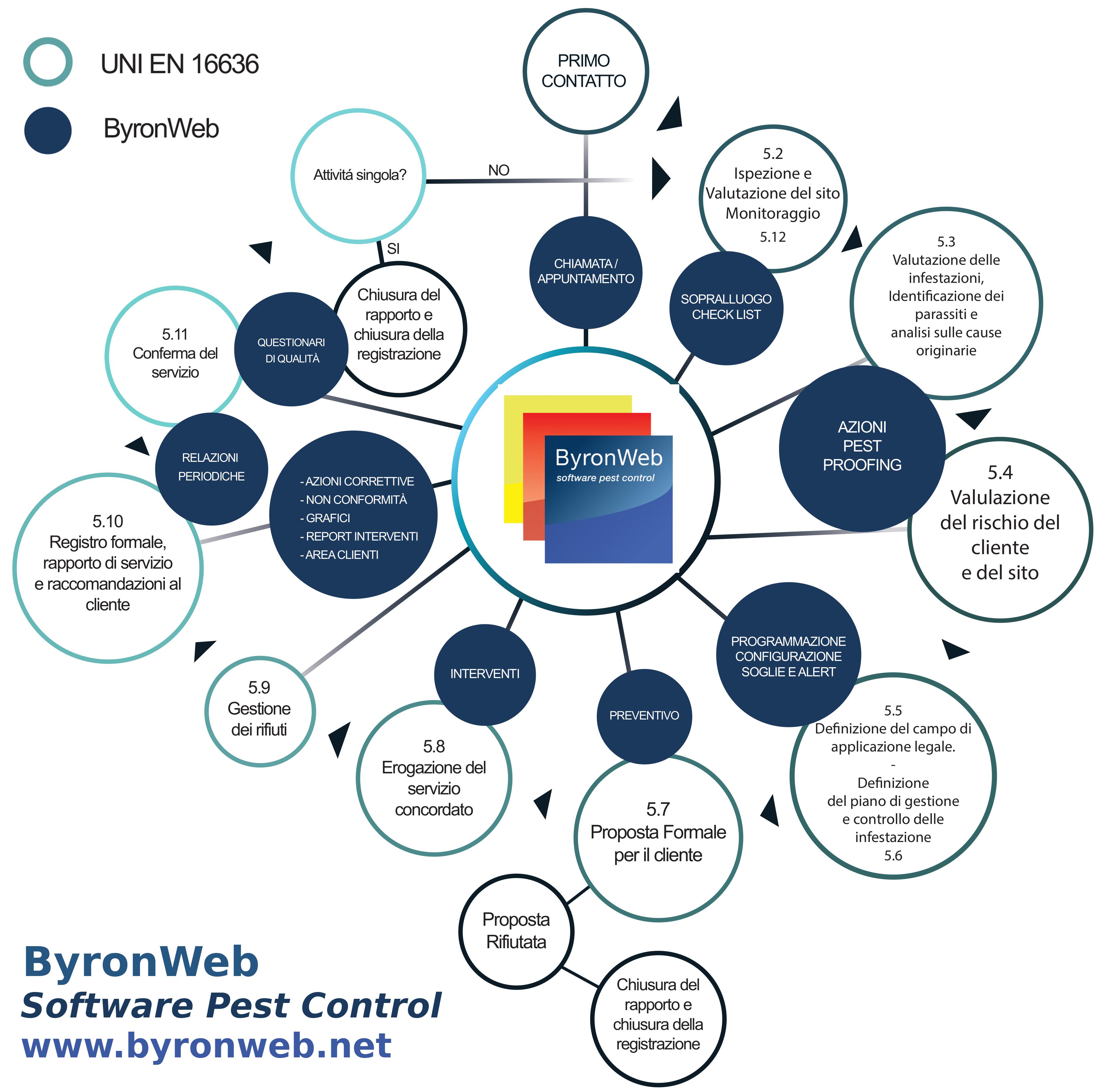 ByronWeb Software Pest Contro UNI EN 16636